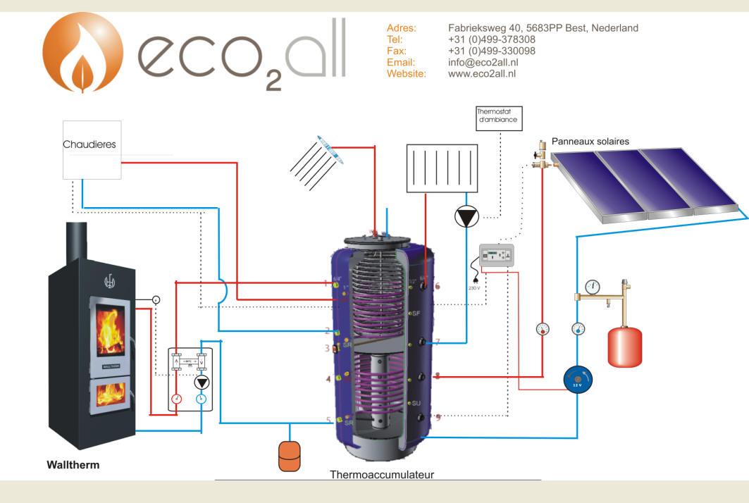 Eco2all les po les bois gazogenes chauffage central for Chauffe piscine au bois maison